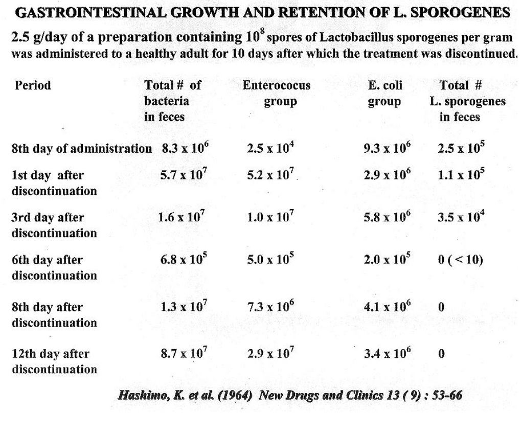 Lactospore Gastrointestinal Growth pH